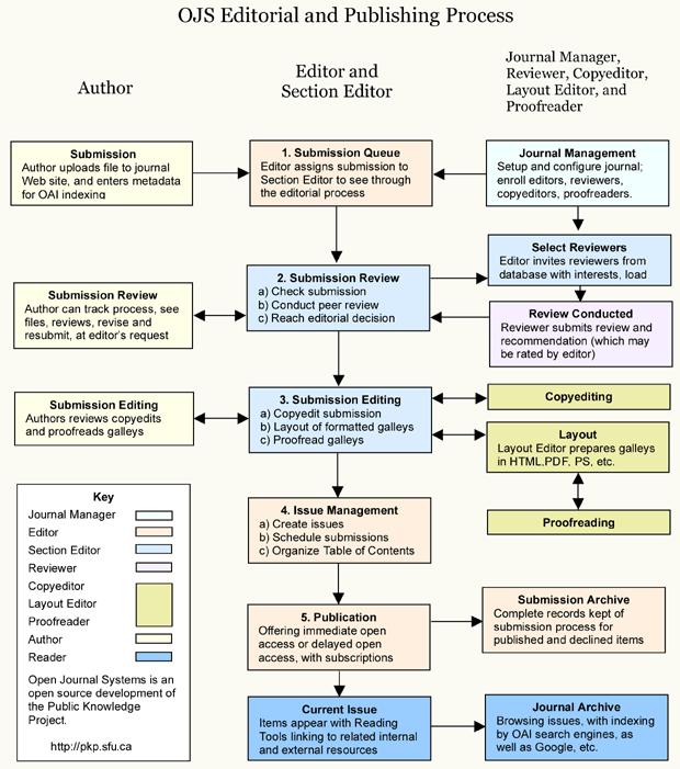 Proces uređivanja i izdavanja u OJS-u